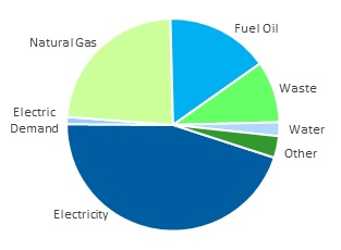 pie chart of fuel savings